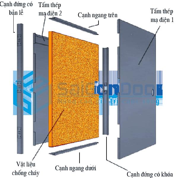 Cấu tạo cửa thép chống cháy 120 phút tại SaiGonDoor