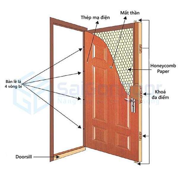 Mặt cắt lớp cấu tạo cửa thép vân gỗ